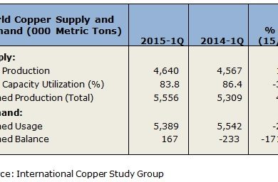 World copper mine production up 1 6% first quarter 2015