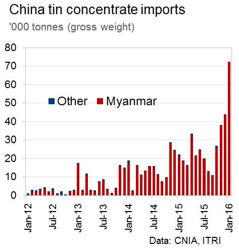 Massive increase in Myanmar tin exports - International Mining