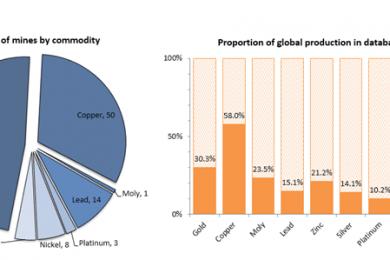 CEEC announces Energy Curve Program 30% world gold milestone