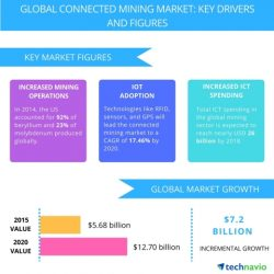 Connected Mining – market drivers and forecast from Technavio