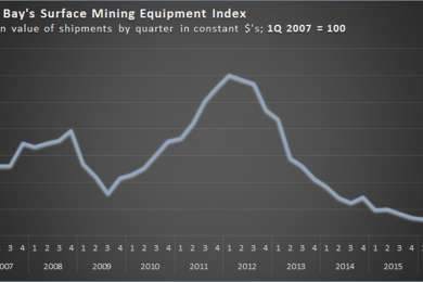 Parker Bay data shows mining equipment deliveries uptick