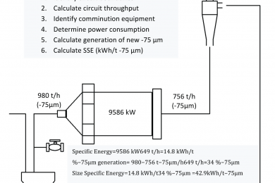 Using comminution energy intensity curves to assess efficiency of gold processing circuits