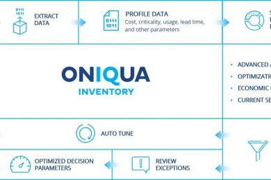 Optimise critical maintenance spares and MRO materials inventories with Oniqua IQ Inventory