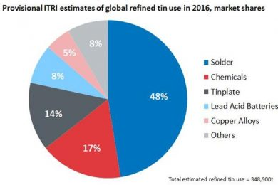 Mixed outlook for China's tin production and global analysis