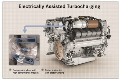 MTU electrically-assisted charging of engines available from 2021