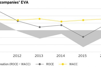 EY report notes continued debt reduction and cautious mindset in mining