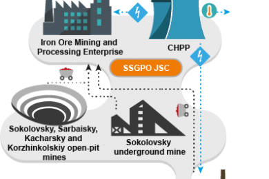 Eurasian Resources Group launches a 'Smart Mine' for its iron ore production complex in Kazakhstan