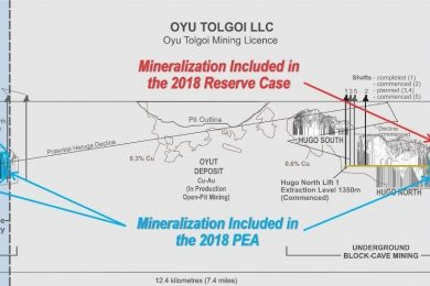 Entrée Resources updated feasibility study for Entrée/Oyu Tolgoi joint venture property