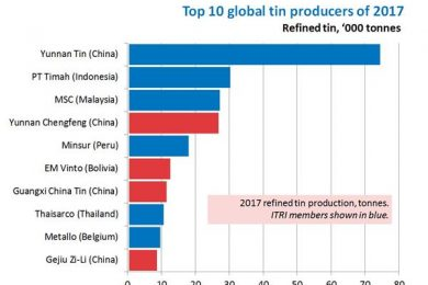 Top 10 refined tin producers of 2017 - International Mining
