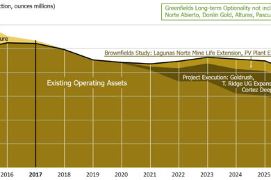 World Gold Council releases 30 year outlook on the gold industry