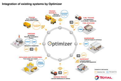 Total Optimizer allows mines to track overall energy consumption