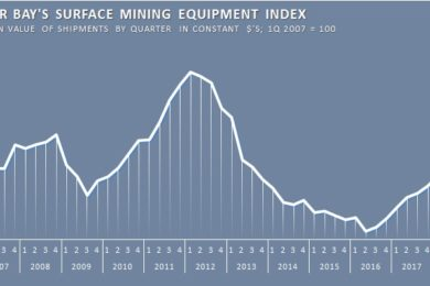 Latest Parker Bay surface mining equipment data sees