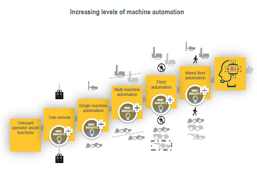 Epiroc trusting its 6th Sense on mine automation electrification digitalisation developments