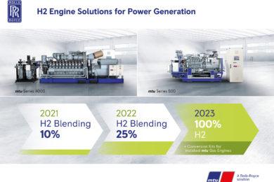 Rolls-Royce to step up hydrogen content in mtu power generators